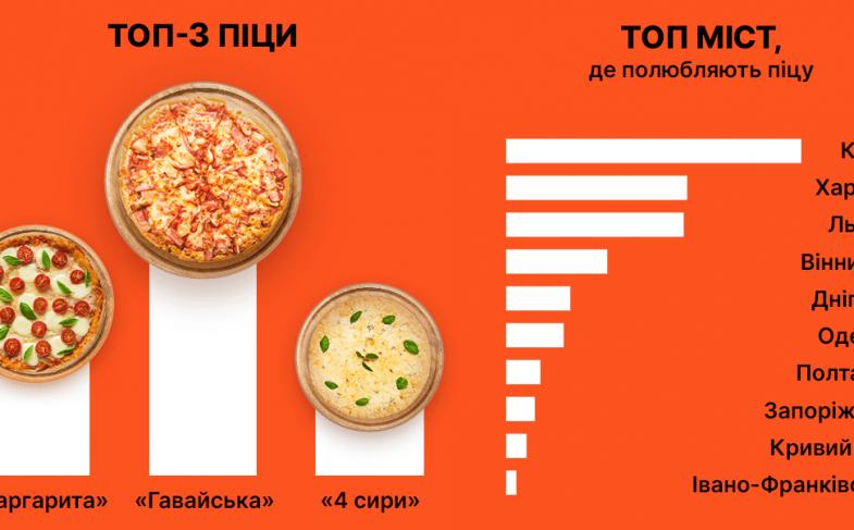 Самая популярная пицца