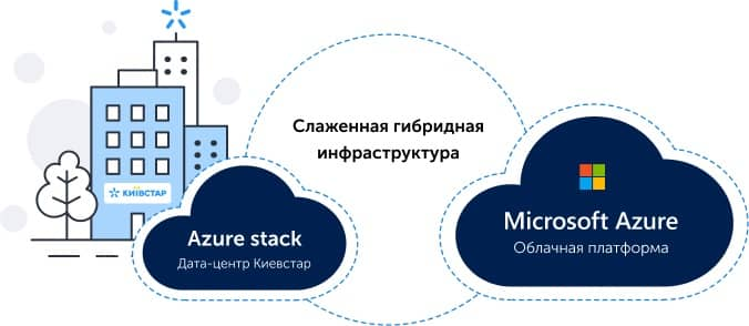 Azure Stack with Kyivstar