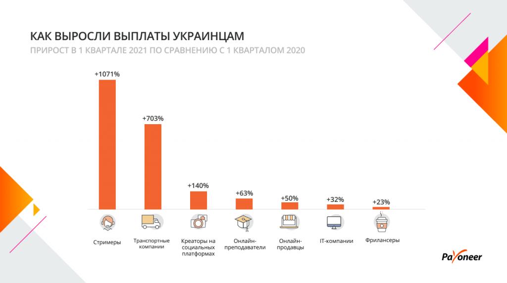 Виплати українським IT-компаніям