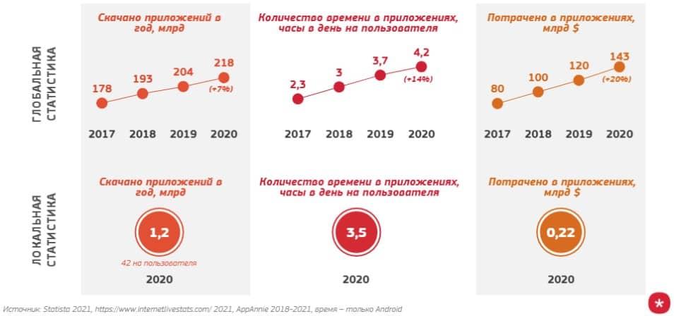 Тренд: реклама в мобильных приложениях