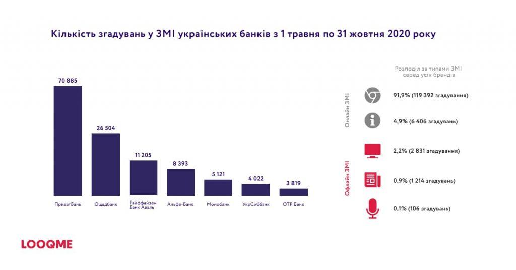 кількість згадувань українських банків