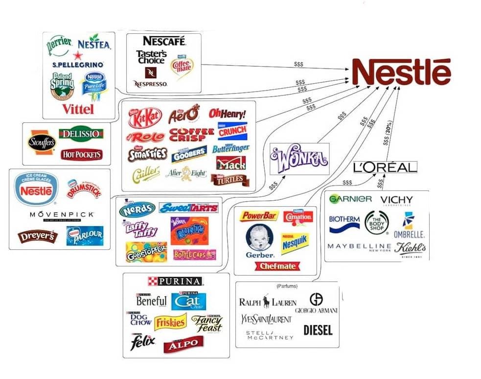 Структура Nestle