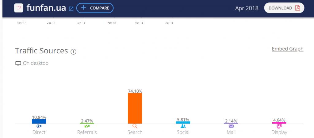 Пример анализа трафика на сайт