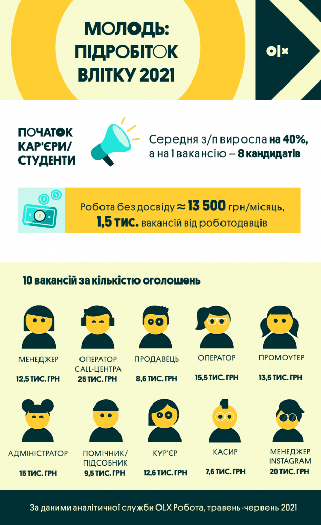 manager - the most popular profession for young people