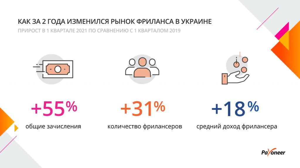 За 2 года украинских фрилансеров, работающих с иностранными клиентами, стало больше на треть