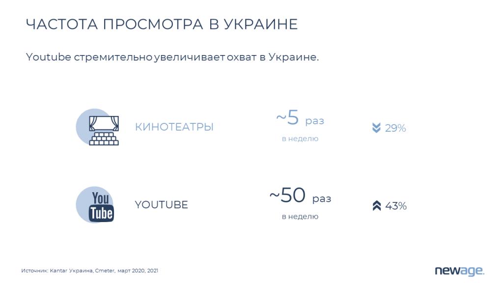 Частота просмотра ютьюб в Украине