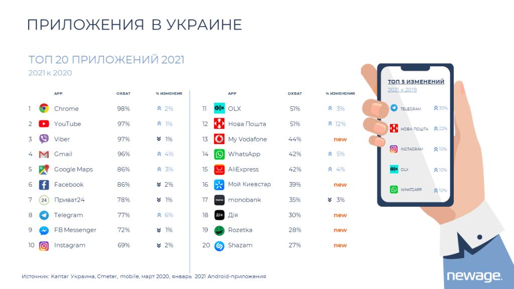 Самые популярные приложения в Украине