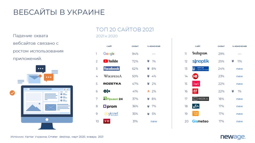 Самые популярные сайты в Украине