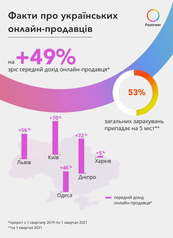 Інфографіка Payoneer