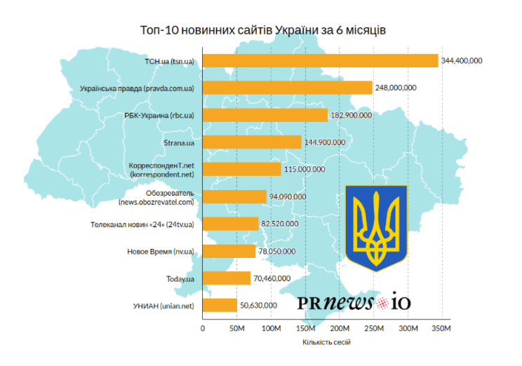TOP-10 news sites in Ukraine in six months