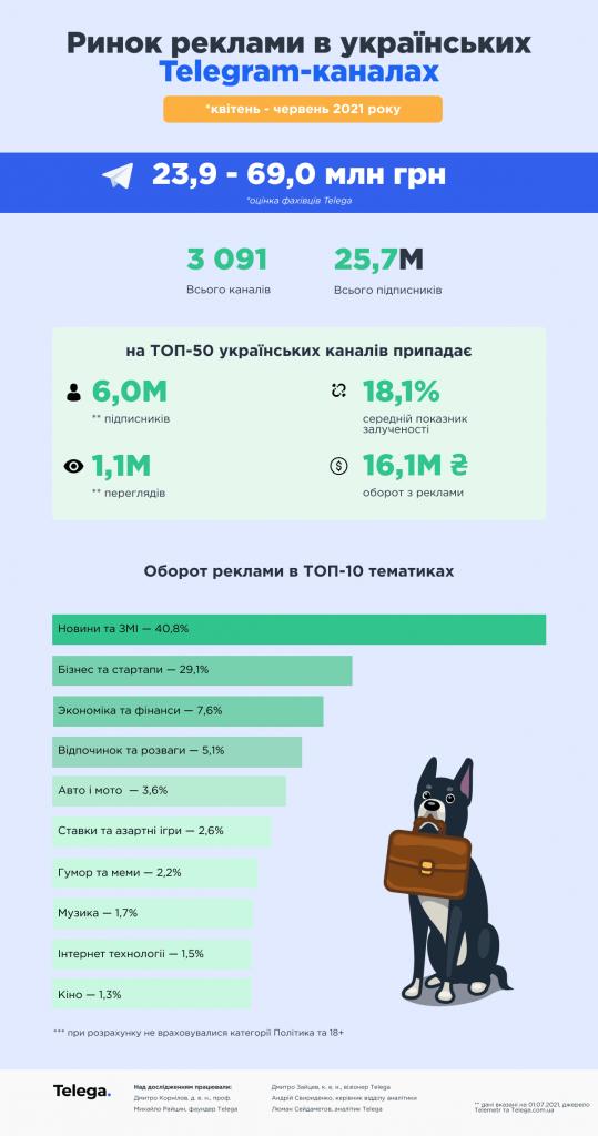 Статистика рекламы в телеграм украина