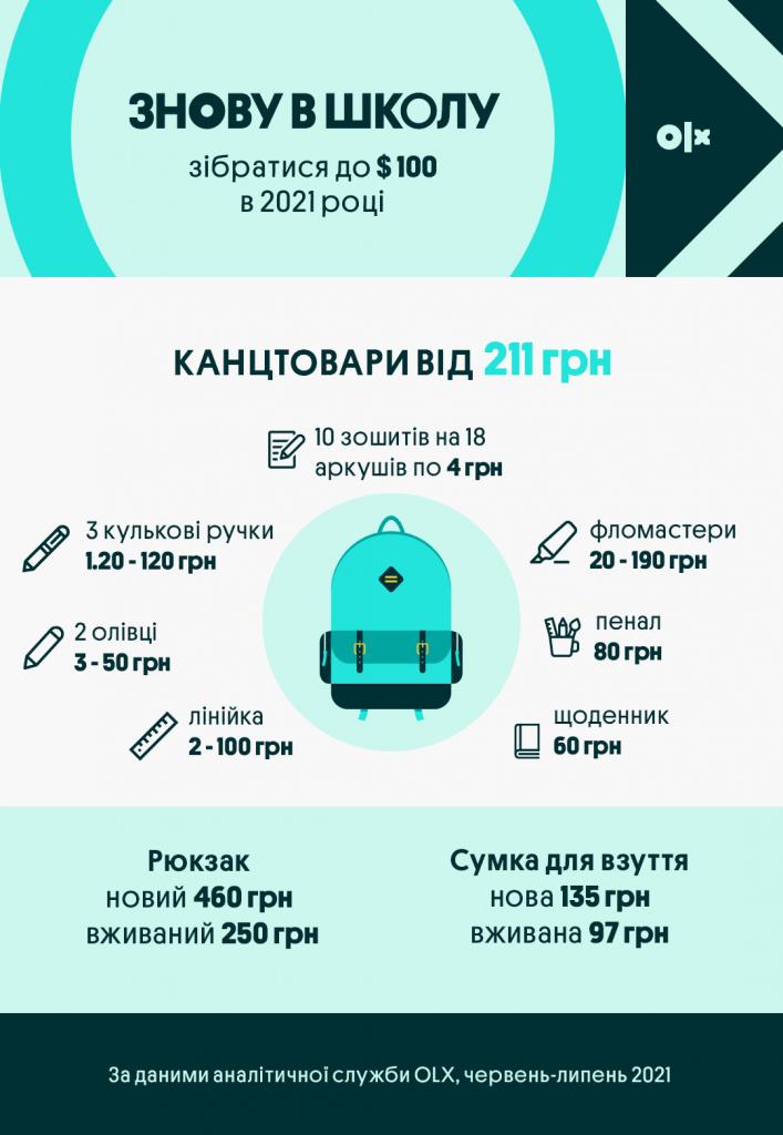 Інфографіка_OLX_Скільки коштує зібрати школяра _ Канцтовари
