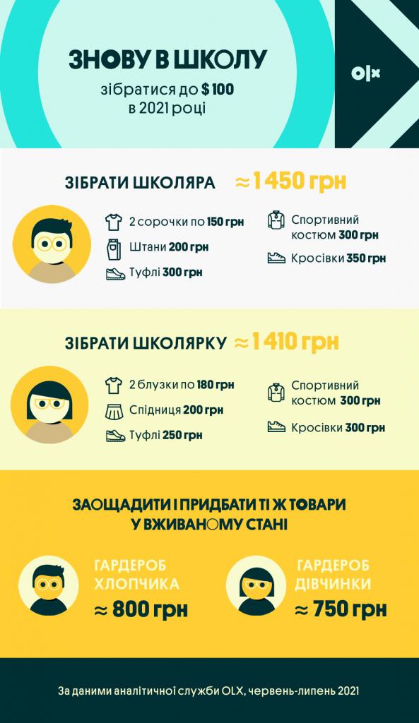 Інфографіка_OLX_Скільки коштує зібрати школяра _Одяг