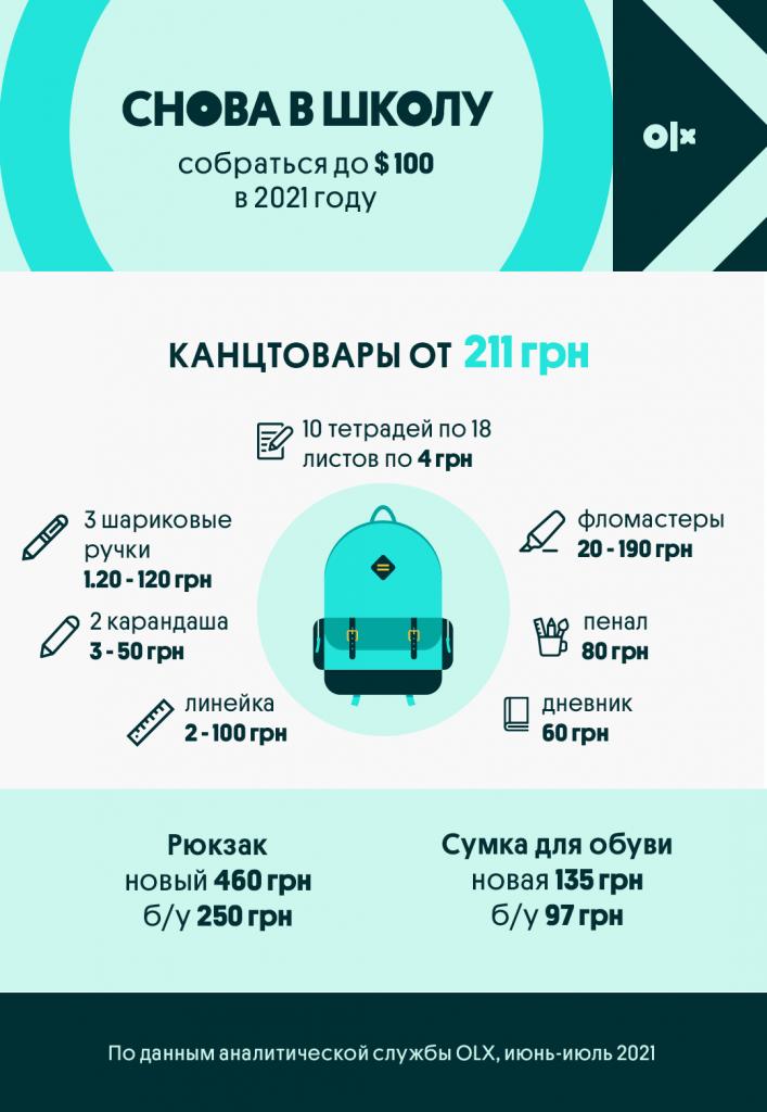 Инфографика_OLX_Сколько стоит собрать школьника_Канцтовары