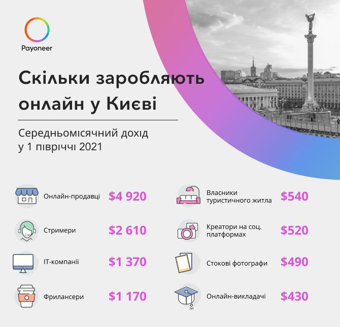 Скільки заробляють онлайн у Києві
