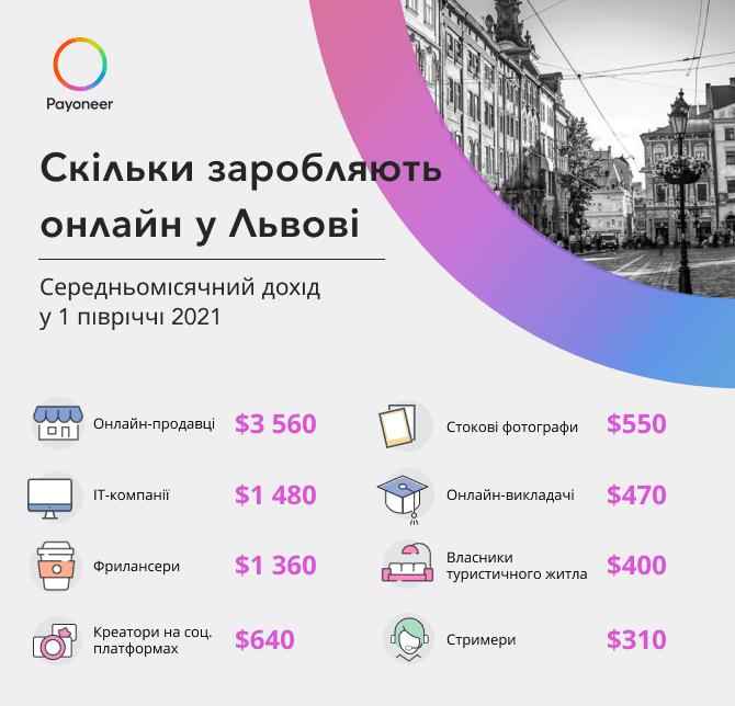 Скільки заробляють онлайн у Львові