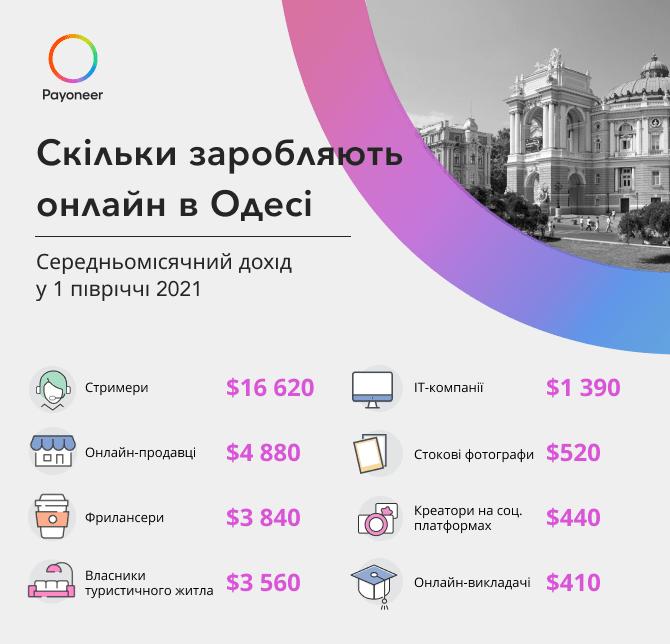 Скільки заробляють онлайн в Одесі