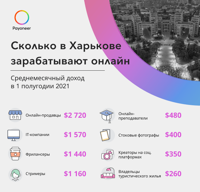 Сколько зарабатывают онлайн в Харькове