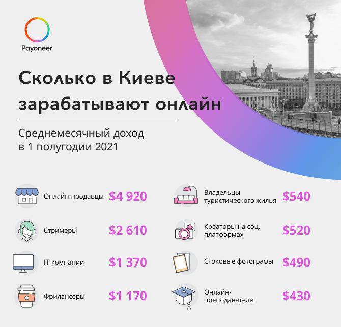 Сколько зарабатывают онлайн в Киеве