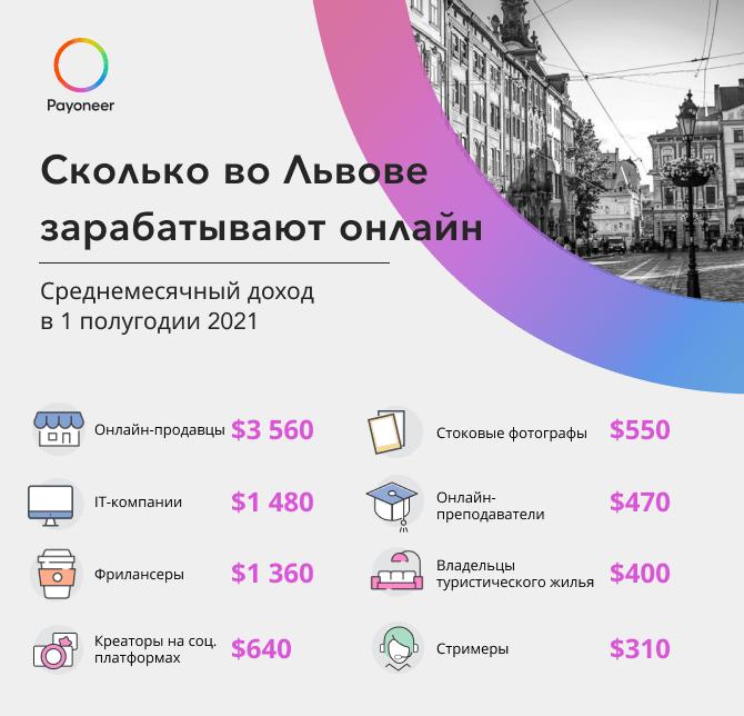 Сколько зарабатывают онлайн во Львове