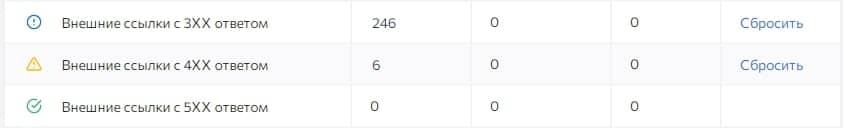 «Анализ сайта» от SE Ranking