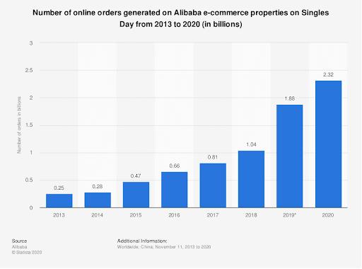 Рост количества онлайн-заказов на Alibaba в День холостяка