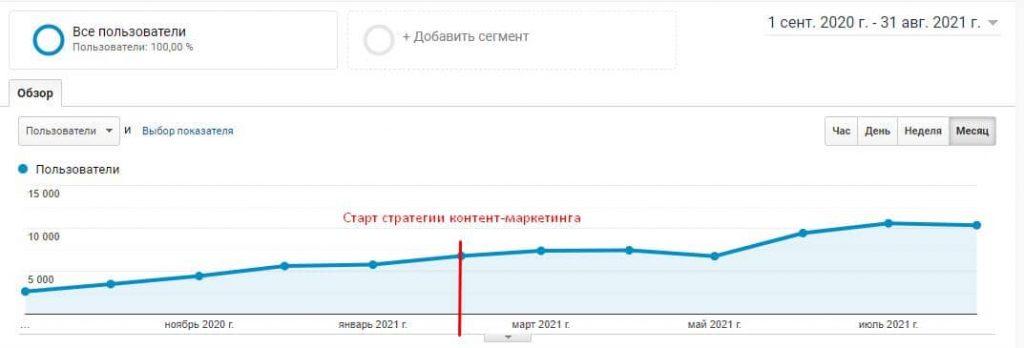 Рост в аналитикс