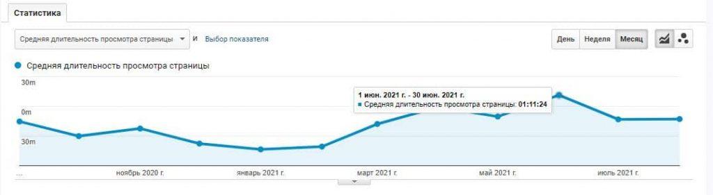 Рост продолжительности просмотра страниц