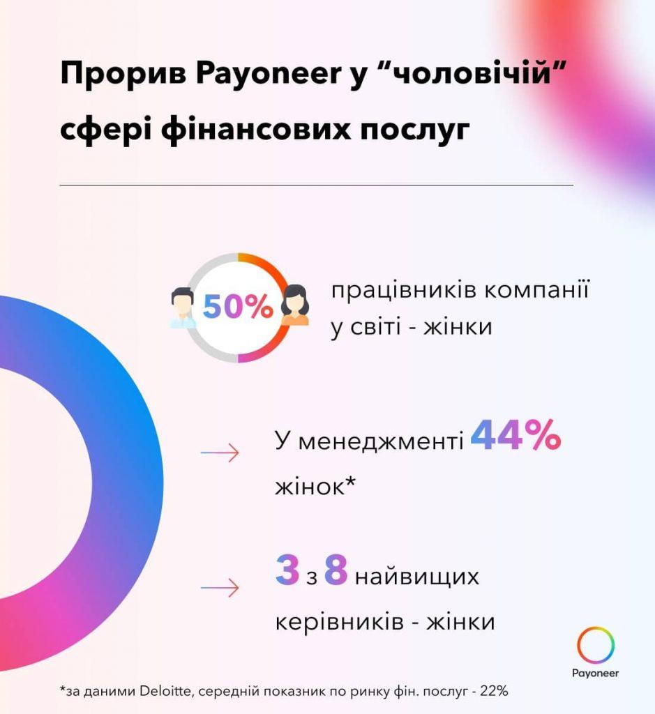 Прорив у чоловічій сфері_половина працівників у міжнародній фінансовій компанії Payoneer — жінки