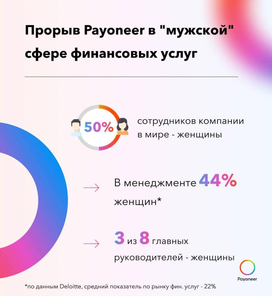 Прорыв в мужской сфере_половина работников в международной финансовой компании Payoneer — женщины