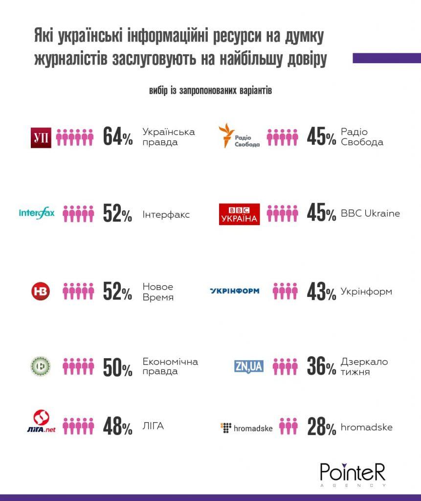 Які інформаційні ресурси в Україні заслуговують на найбільшу довіру