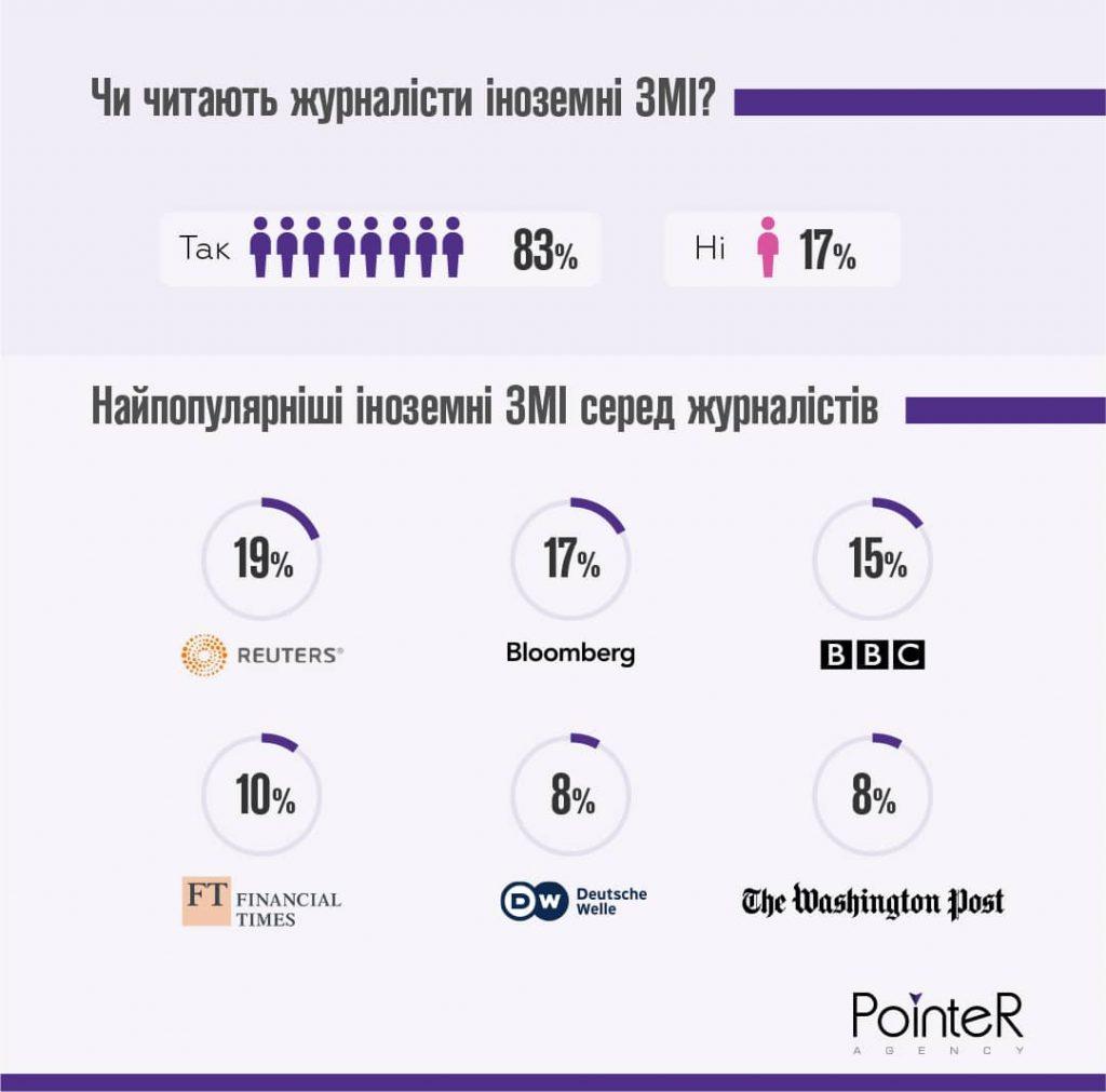 Найбільш популярні іноземні ЗМІ