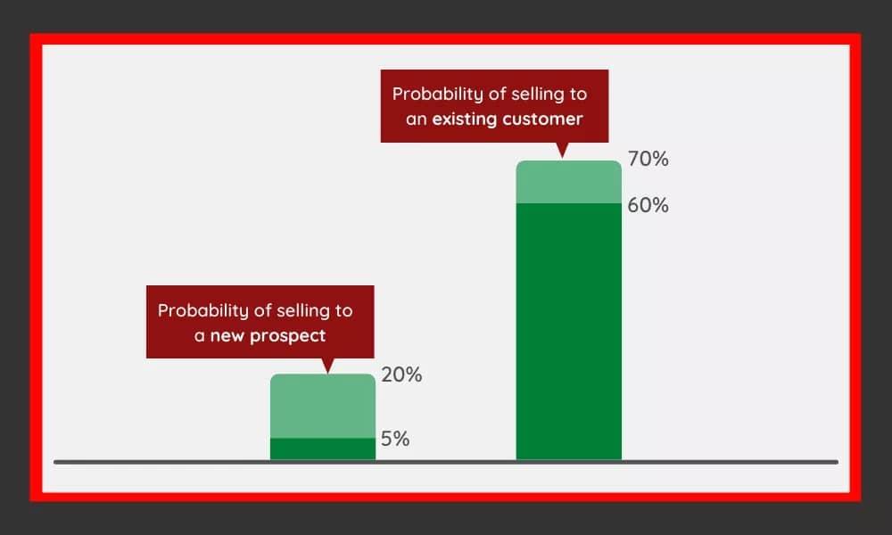 Середня ймовірність продажу новим та існуючим клієнтам