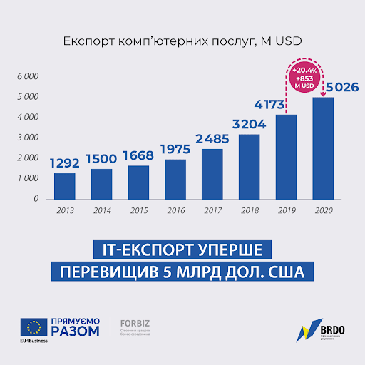 экспорт Украины ИТ-услуг