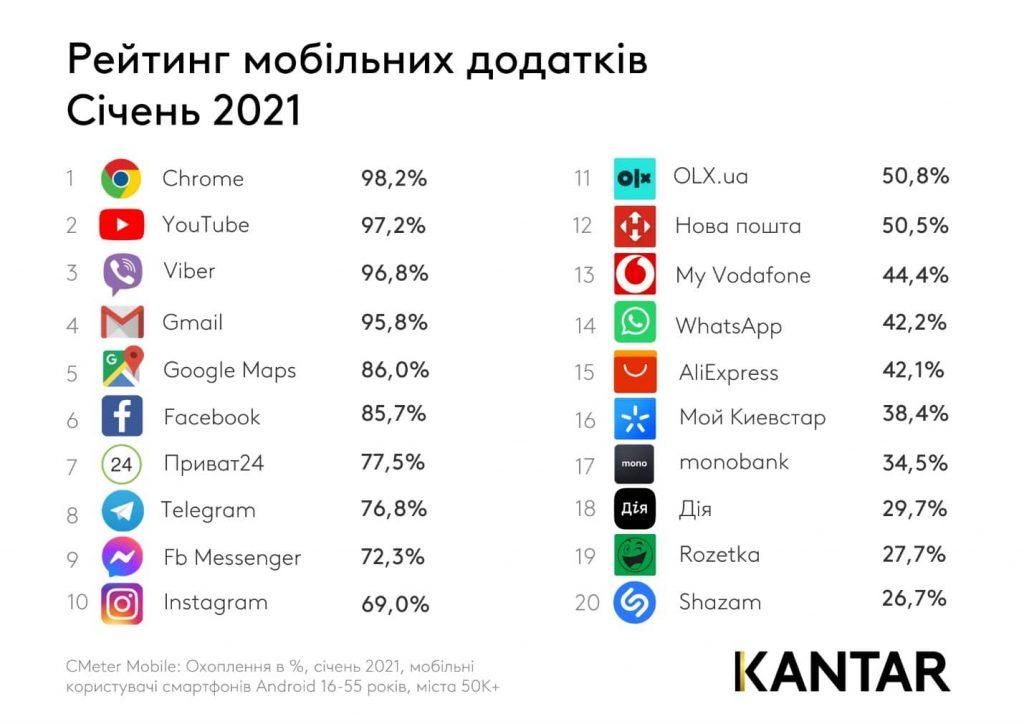 ТОП мобильных приложений